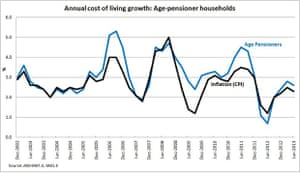 Annual cost of living growth: age-pensioner households