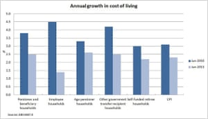Annual growth in cost of living