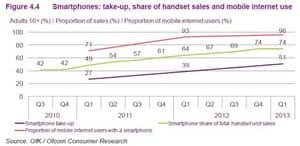 Smartphone take up. Ofcom report