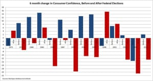 6 month change in consumer confidence