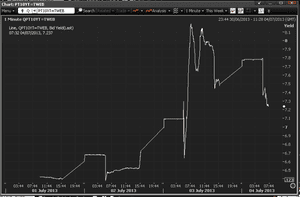 Portuguese 10-year bond yields, early trading July 4 2013
