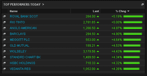 FTSE 100 top risers, July 4