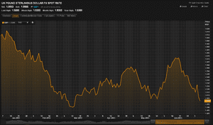 Pound versus US dollar in 2013, to July 5