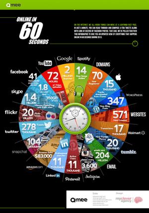 Online minute