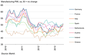 Eurozone manufacturing PMIs, to July 2013