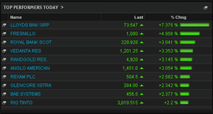 Biggest risers on the FTSE 100, August 1