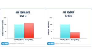 App Annie charts