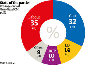 ICM poll July 2013