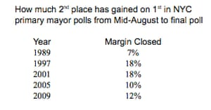 Second-placers poll