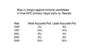Minority-bias poll