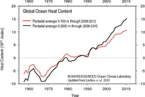 Ocean heat content 0-700 meters (red) and 0-2000 meters (lback) from the National Oceanographic Data Center