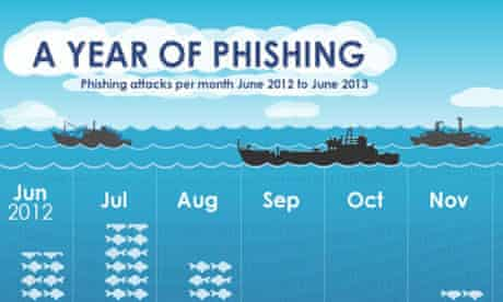 Phishing and fraud in 2012/13 infographic
