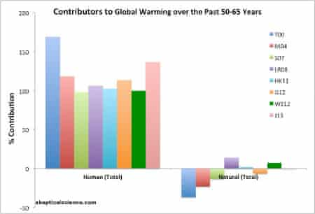 The percentage contribution to global warming over the past 50-65 years is shown in two categories, human causes (left) and natural causes (right), from various peer-reviewed studies (colors).