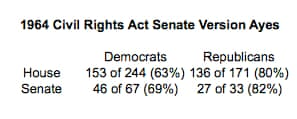 Civil Rights support by party