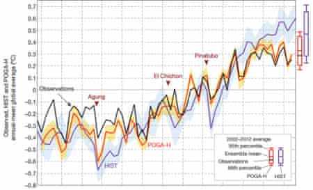 This graph shows the good match between model temperatures in the last few decades (in red) and measured temperatures (in black). Just accounting for radiative changes doesn't reproduce the recent surface warming slowdown (in purple).