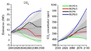 Emissions of main greenhouse gases across the RCPs (left), and trends in concentrations of greenhouse gases (right). Grey area indicates the 98th and 90th percentiles (light/dark grey) of the literature. The dotted lines indicate four of the SRES marker scenarios. (Graphs from van Vuuren et.al. 2011