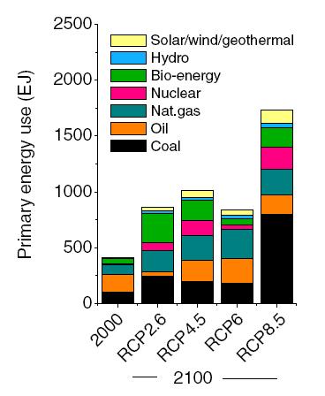 Energy sources by sector (van Vuuren et.al. 2011)