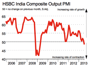 India composite PMI to July 2013