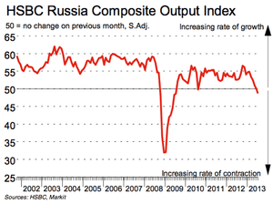 Russia PMI to July 2013