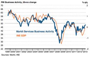 Spanish service sector PMI