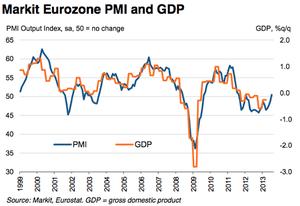 Eurozone PMI output, July 2013