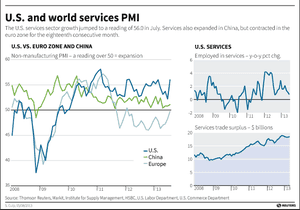 Service sector PMIs since 2008
