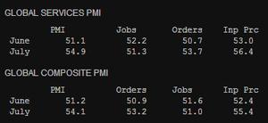 JP Morgan Global PMI for July