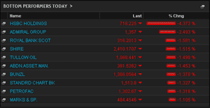 Biggest fallers on the FTSE 100, August 5 2013
