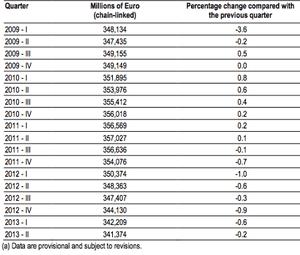 Italian GDP, quarterly basis, since 2009