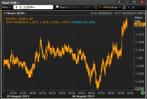 Euro vs US dollar, August 6th morning
