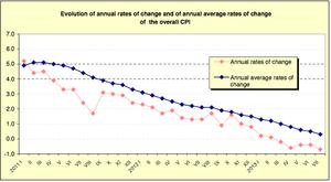 Greek inflation data, to Jun2 2013