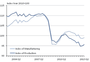 UK industrial and manufacturing output