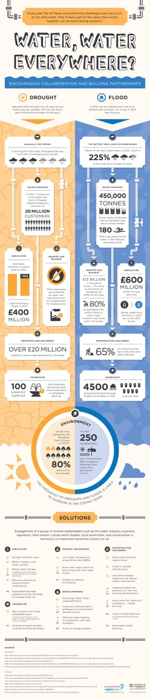 Anglian Water infographic