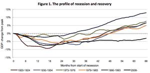 UK GDP: 2008-2013 vs previous recessions