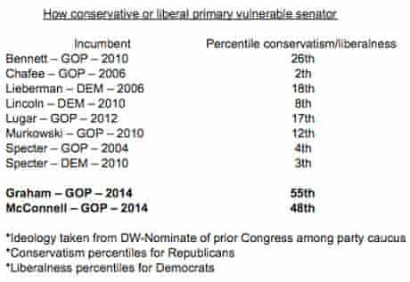 vulnerable senators table