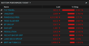 Biggest fallers on  FTSE, August 07 2013