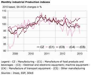 French industrial production, to July 2013