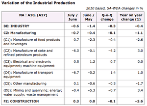 French industrial output, by sector, July 2013