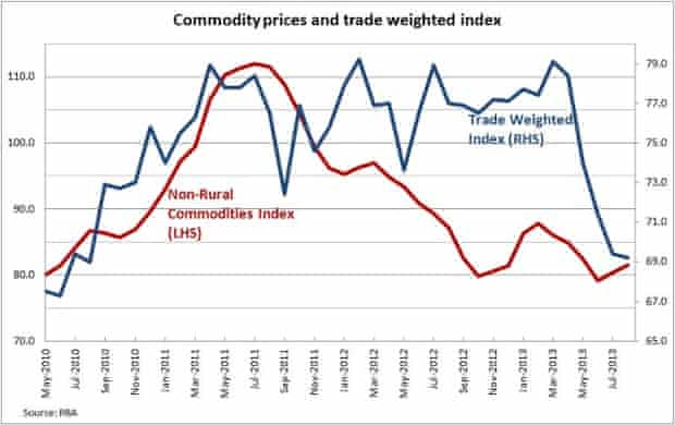 Commodity prices and TWI