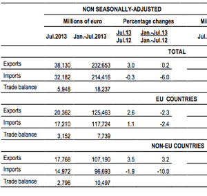 Italian trade data, July 2013