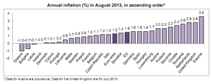Eurozone inflation, August 2013