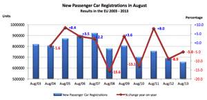 European car registrations, to August 2013