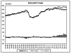 Eurozone trade data, to July 2013