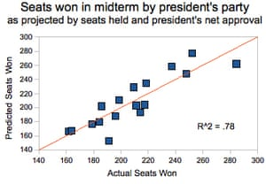 Seats won pres approval