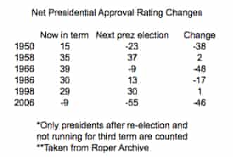 Presidential Predicted chart