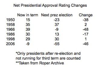 President Obama\'s flailing approval ratings hurt his party ...