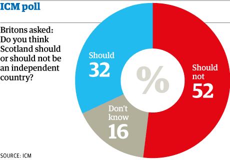 ICM Scotland independence poll