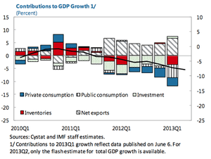 Cyprus GDP, September 19 2013