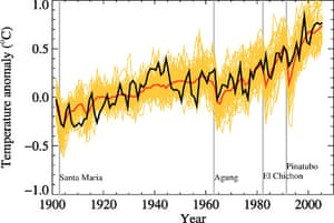 Global mean near-surface temperatures from observations (black) and as obtained from 58 simulations produced by 14 different climate models driven by both natural and human-caused factors that influence climate in the 2007 IPCC report (yellow). The mean of all these runs is also shown (thick red line). Vertical grey lines indicate the timing of major volcanic eruptions.