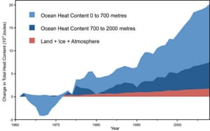 Global heat accumulation data (ocean heating in blue; land, atmosphere, and ice heating in red) from Nuccitelli et al. (2012)